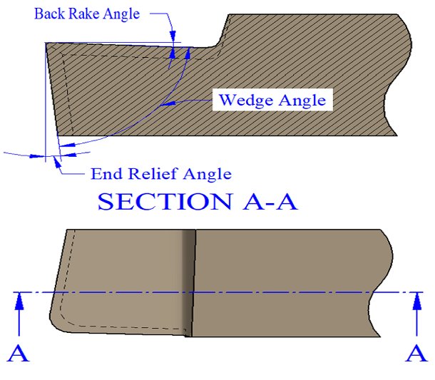 Single Point cutting tool geometry; Single Point cutting tool angles; Back Rack Angle and End Relief Angle