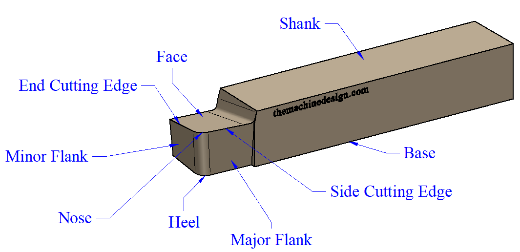 The complete nomenclature of single point cutting tool. These are: Shank, base, face, flank, heel, nose, back rake angle, side rake angle, side clearance, wide cutting edge, end cutting edge, and lip angle.