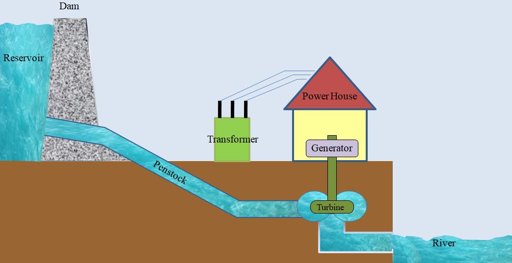 Hydraulic Turbine, Hydroelectric Power Plant Layout