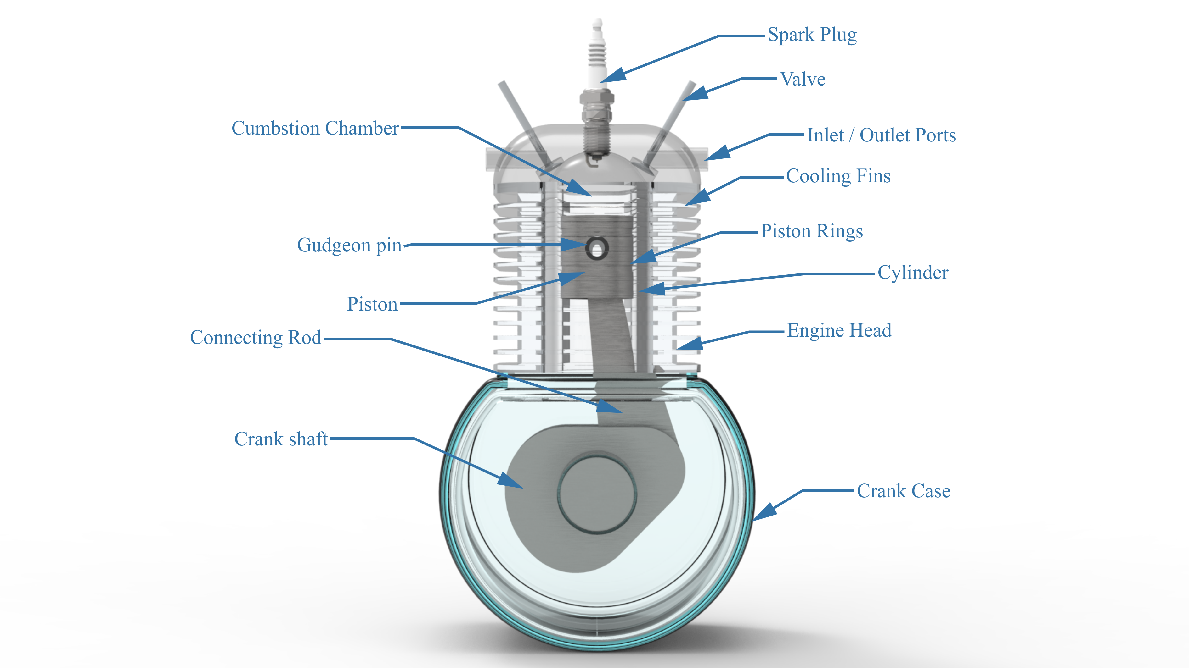 IC Engine Basic Parts