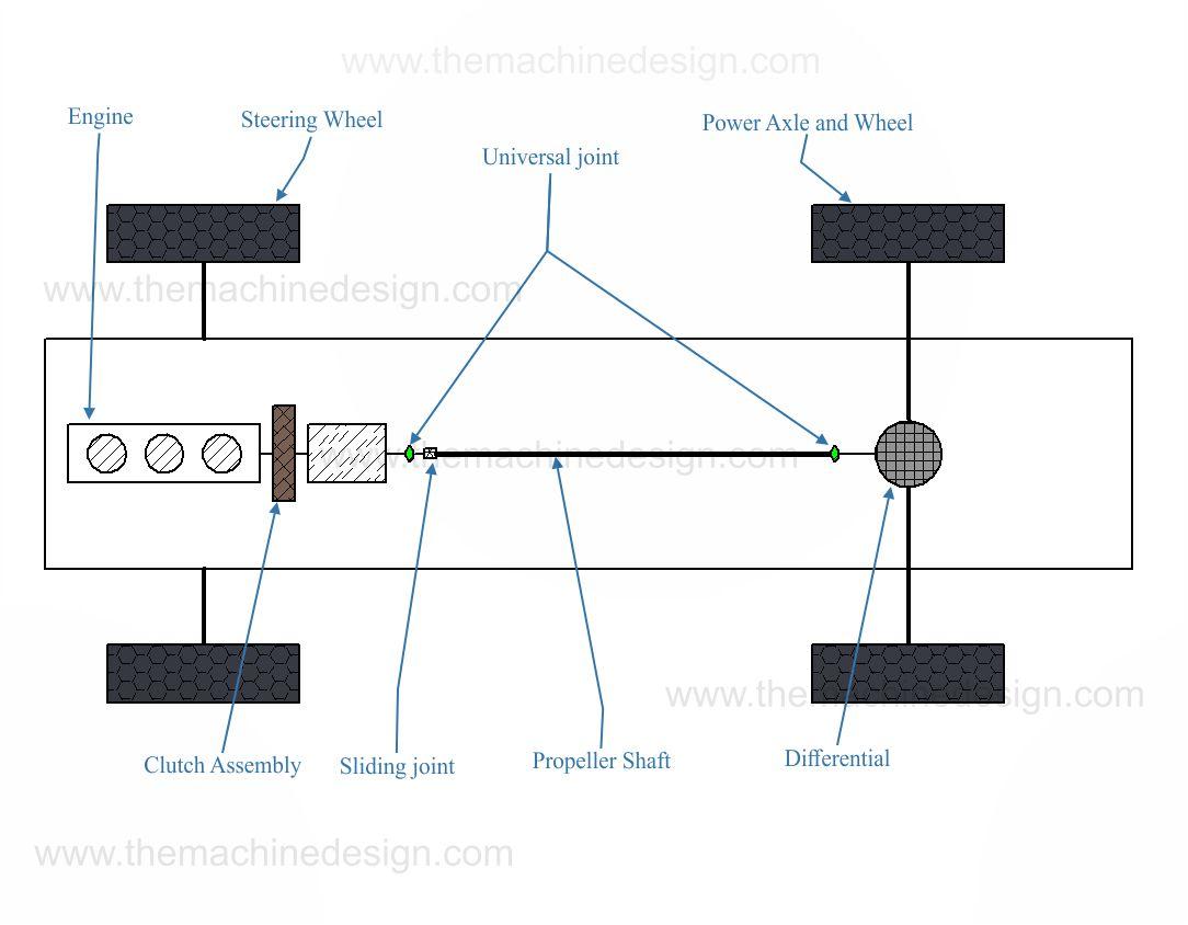 Four Wheeler Rear-wheel drive layout