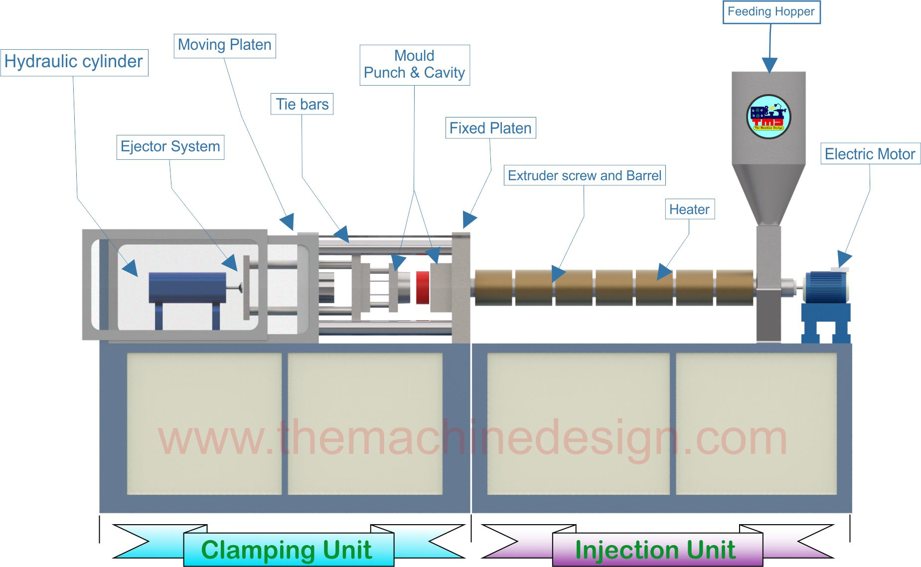 Injection Moulding Machine Parts